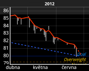 Graf posledních 3 měsíců - rozdíl 5,5 kg