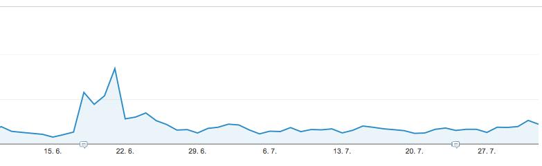 Graf nárůstu návštěvnosti